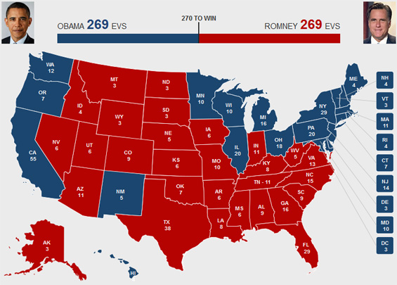 Chance For Electoral Tie Increases  Latest 2016 Election